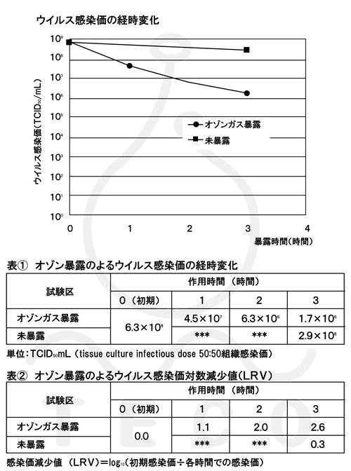 インフルエンザウイルス不活性化試験結果
